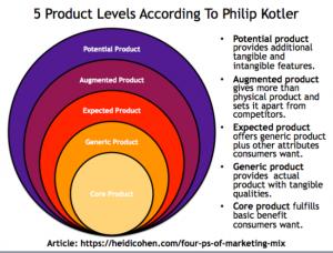 5 niveles de productos philip kottler