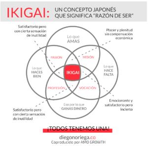 FRAMEWORK IKIGAI - DiegoNoriega.co - AMO GROWTH