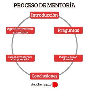 proceso de mentoring
