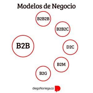 Qué es B2B2B