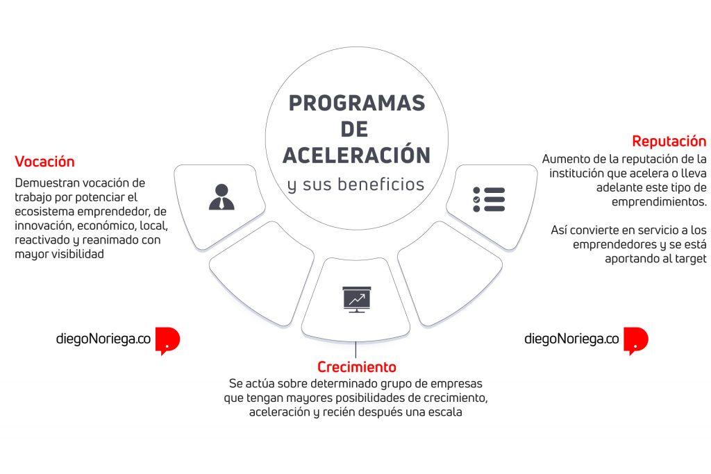 Programas de aceleracion empresa