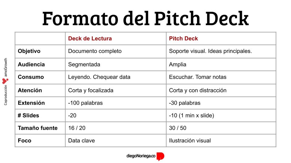 Pasos del Pitch deck