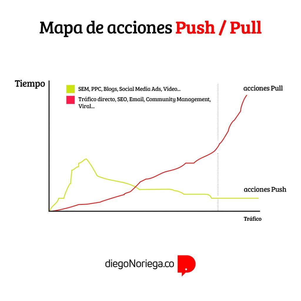 Mapa de acciones push vs pull